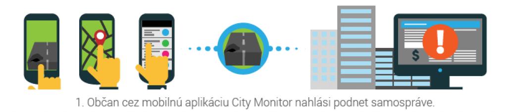 CityMonitor